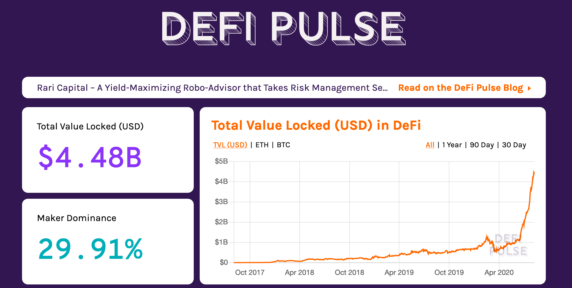 Defi Pulse total value locked graph