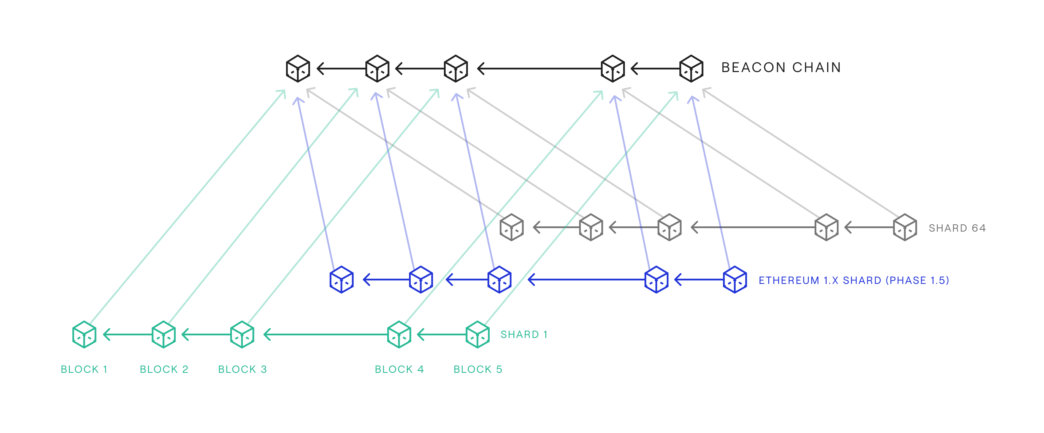 Overview of Eth2 parallel chain architecture